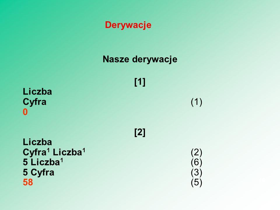 Nasze derywacje [1] Liczba Cyfra (1) 0 [2] Liczba Cyfra 1 Liczba 1 (2) 5 Liczba 1 (6) 5 Cyfra(3) 58(5) 16 Derywacje