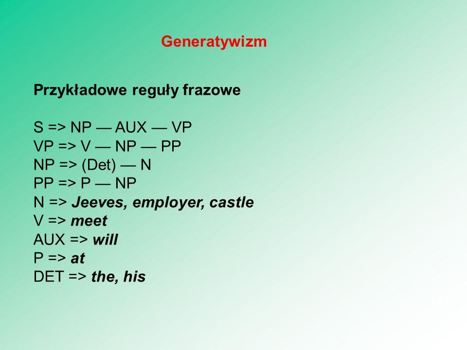 Przykładowe reguły frazowe S => NP — AUX — VP VP => V — NP — PP NP => (Det) — N PP => P — NP N => Jeeves, employer, castle V => meet AUX => will P =>