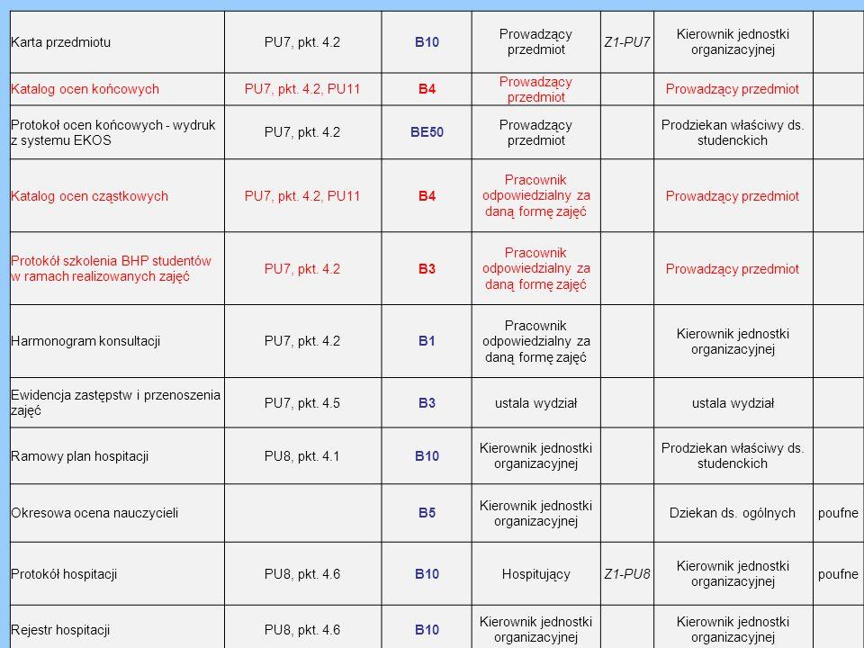 Karta przedmiotuPU7, pkt. 4.2B10 Prowadzący przedmiot Z1-PU7 Kierownik jednostki organizacyjnej Katalog ocen końcowychPU7, pkt. 4.2, PU11B4 Prowadzący