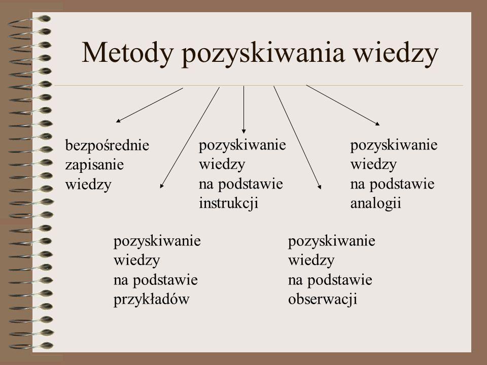 Metody pozyskiwania wiedzy bezpośrednie zapisanie wiedzy pozyskiwanie wiedzy na podstawie instrukcji pozyskiwanie wiedzy na podstawie analogii pozyski
