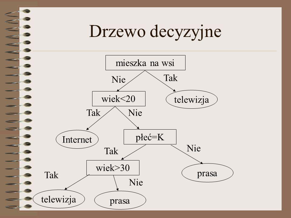 Drzewo decyzyjne mieszka na wsi wiek<20 płeć=K Tak Nie Tak Internet telewizja wiek>30 Tak telewizja prasa Nie Tak prasa Nie