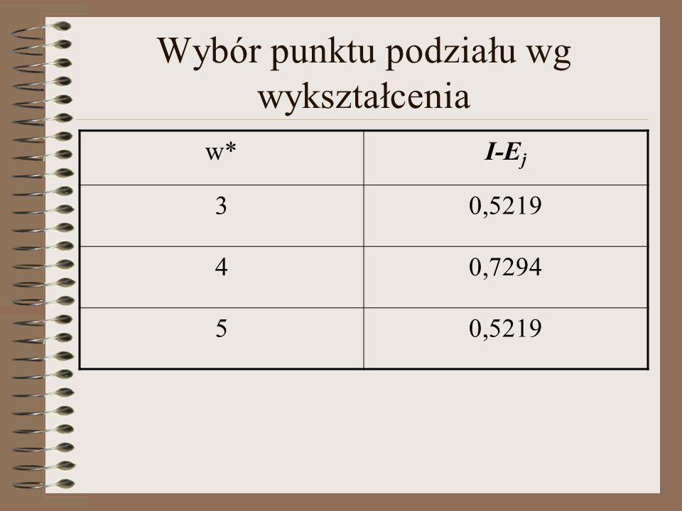 Wybór punktu podziału wg wykształcenia w*I-E j 30,5219 40,7294 50,5219