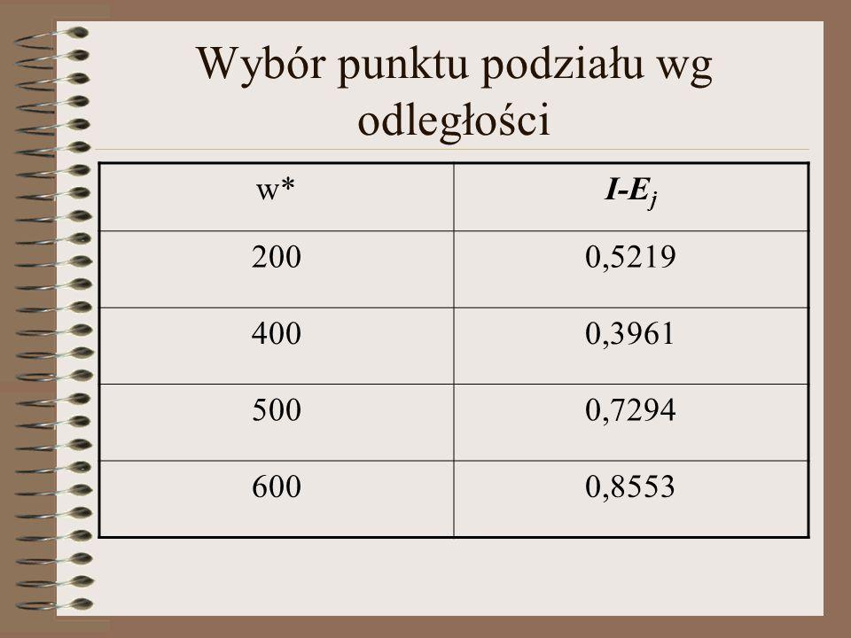 Wybór punktu podziału wg odległości w*I-E j 2000,5219 4000,3961 5000,7294 6000,8553
