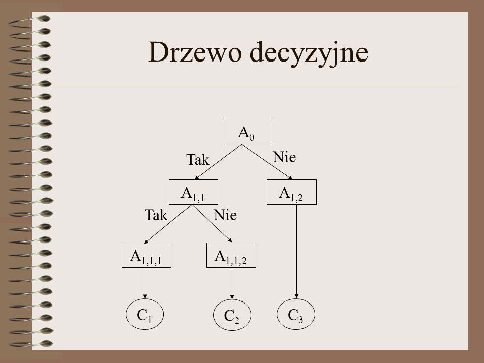 Drzewo decyzyjne A0A0 A 1,1 A 1,2 A 1,1,1 A 1,1,2 Nie Tak C1C1 C2C2 C3C3