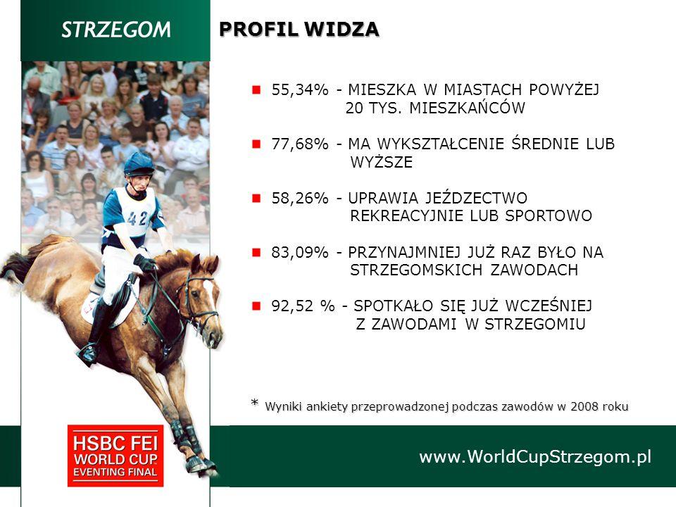 www.WorldCupStrzegom.pl PROFIL WIDZA * Wyniki ankiety przeprowadzonej podczas zawodów w 2008 roku 55,34% - MIESZKA W MIASTACH POWYŻEJ 20 TYS.