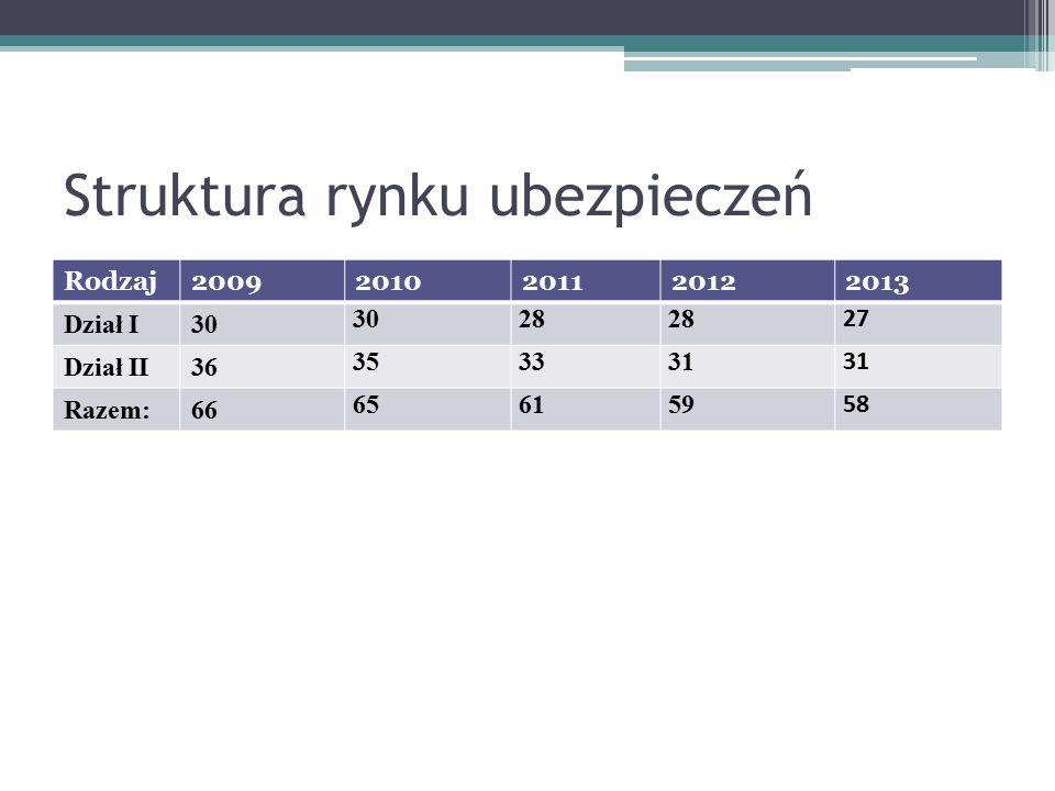 Struktura rynku ubezpieczeń Rodzaj20092010201120122013 Dział I30 28 27 Dział II36 353331 Razem:66 656159 58