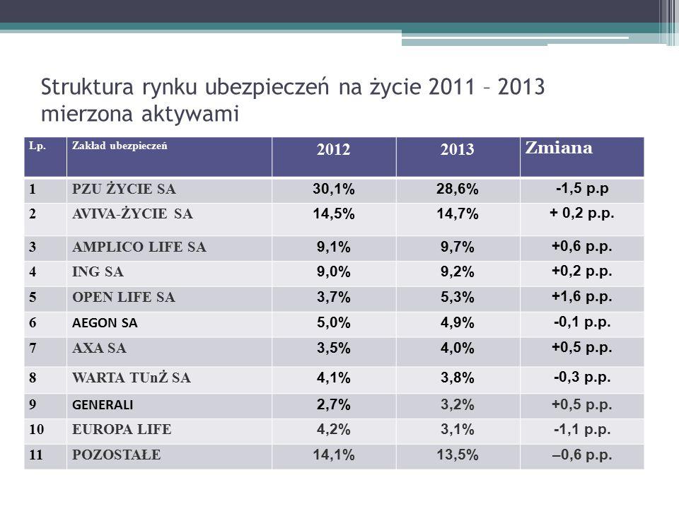 Struktura rynku ubezpieczeń na życie 2011 – 2013 mierzona aktywami Lp.Zakład ubezpieczeń 20122013 Zmiana 1PZU ŻYCIE SA 30,1%28,6% -1,5 p.p 2AVIVA-ŻYCI