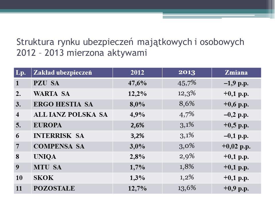 Struktura rynku ubezpieczeń majątkowych i osobowych 2012 – 2013 mierzona aktywami Lp.Zakład ubezpieczeń2012 2013 Zmiana 1PZU SA47,6% 45,7% –1,9 p.p. 2
