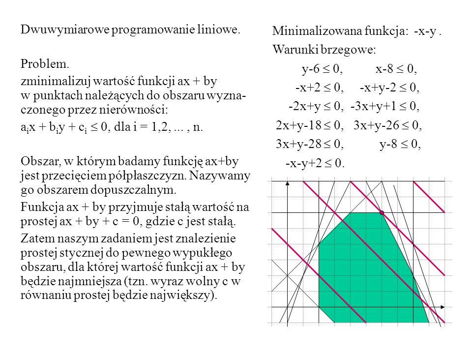 Minimalizowana funkcja: -x-y. Warunki brzegowe: y-6  0, x-8  0, -x+2  0, -x+y-2  0, -2x+y  0, -3x+y+1  0, 2x+y-18  0, 3x+y-26  0, 3x+y-28  0,