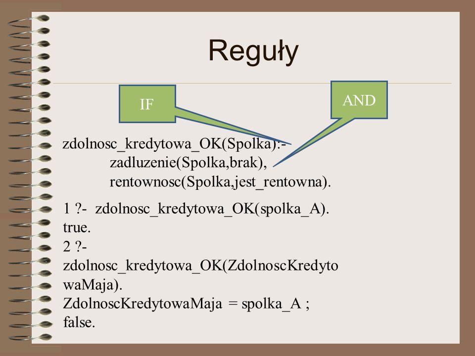 Reguły zdolnosc_kredytowa_OK(Spolka):- zadluzenie(Spolka,brak), rentownosc(Spolka,jest_rentowna).