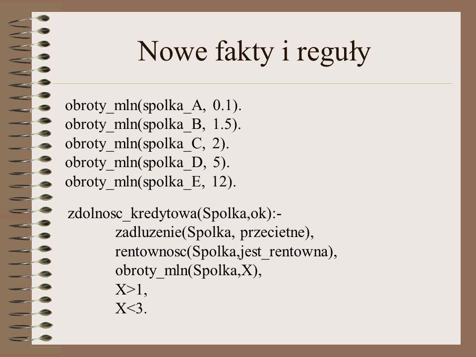 Nowe fakty i reguły obroty_mln(spolka_A, 0.1). obroty_mln(spolka_B, 1.5).