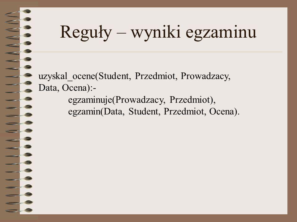 Reguły – wyniki egzaminu uzyskal_ocene(Student, Przedmiot, Prowadzacy, Data, Ocena):- egzaminuje(Prowadzacy, Przedmiot), egzamin(Data, Student, Przedmiot, Ocena).