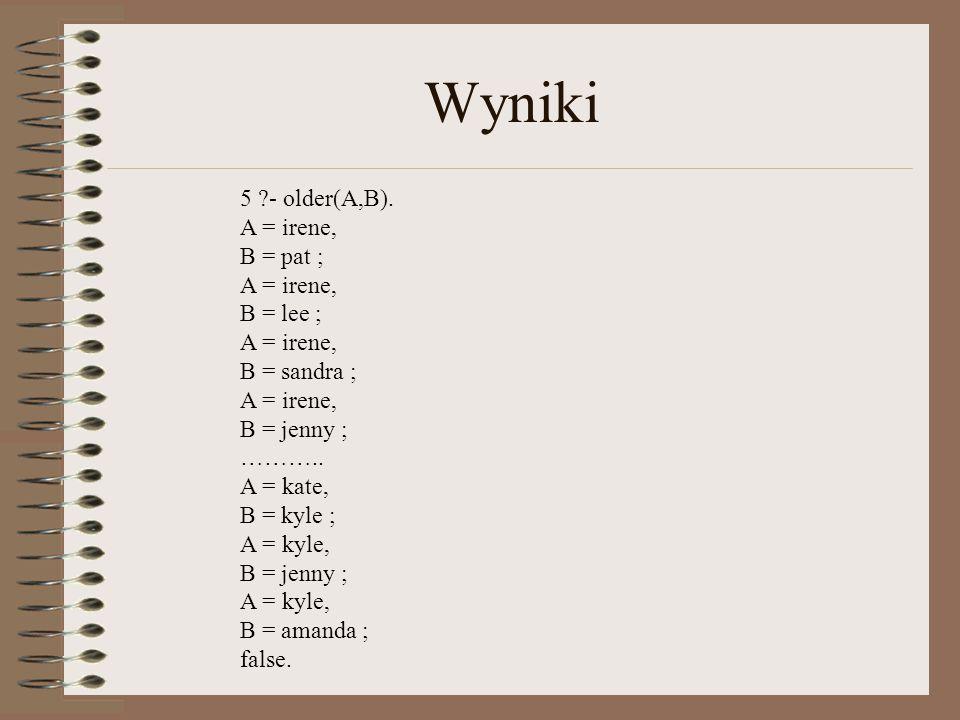 Wyniki 5 ?- older(A,B).