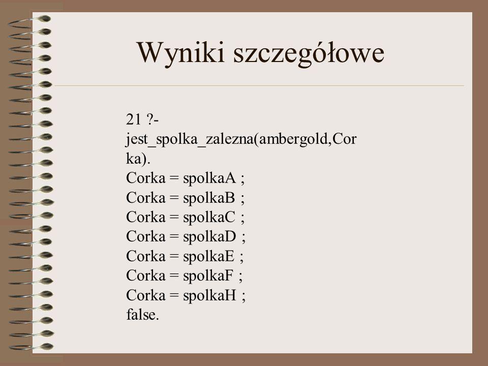 Wyniki szczegółowe 21 ?- jest_spolka_zalezna(ambergold,Cor ka).