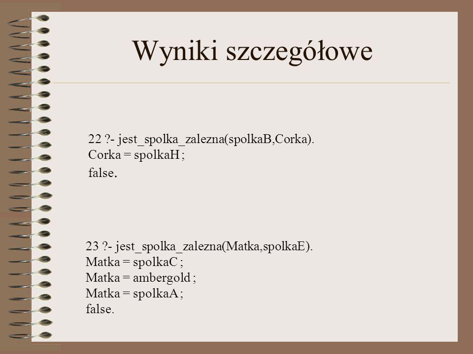 Wyniki szczegółowe 22 ?- jest_spolka_zalezna(spolkaB,Corka).