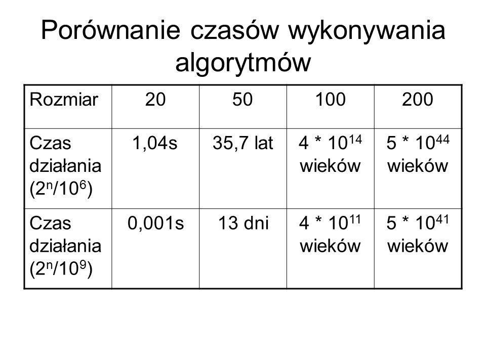 Porównanie czasów wykonywania algorytmów Rozmiar2050100200 Czas działania (2 n /10 6 ) 1,04s35,7 lat4 * 10 14 wieków 5 * 10 44 wieków Czas działania (
