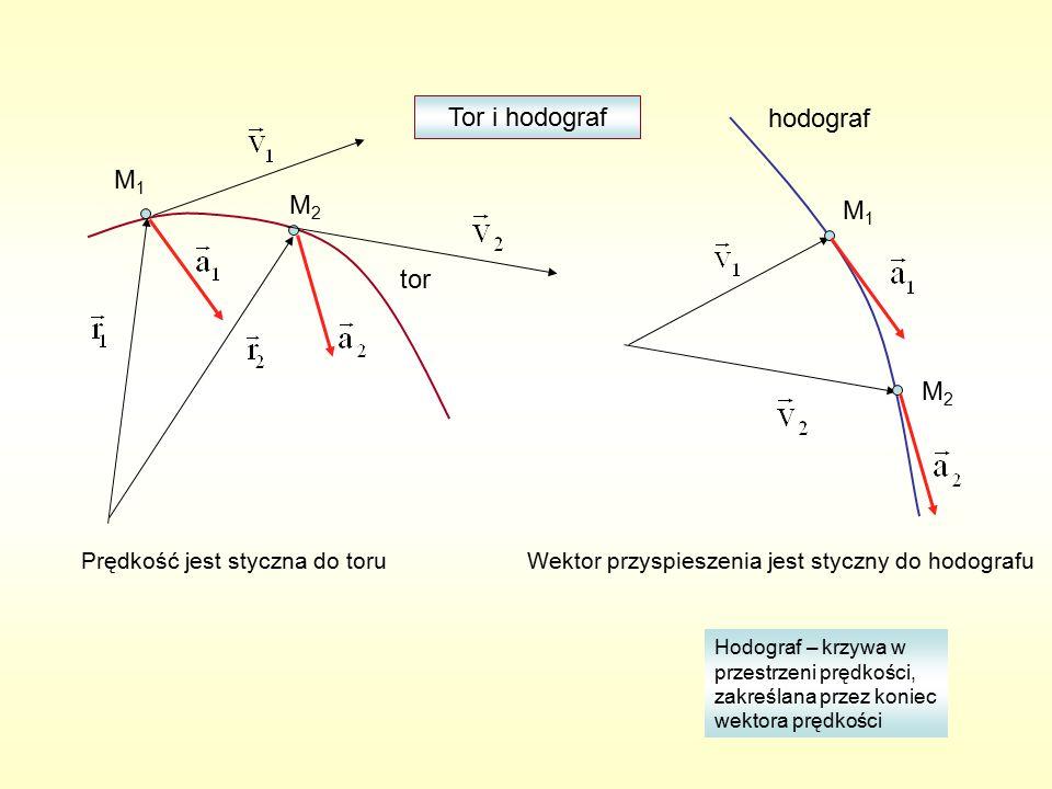 M1M1 M2M2 tor M1M1 M2M2 hodograf Prędkość jest styczna do toruWektor przyspieszenia jest styczny do hodografu Hodograf – krzywa w przestrzeni prędkości, zakreślana przez koniec wektora prędkości Tor i hodograf