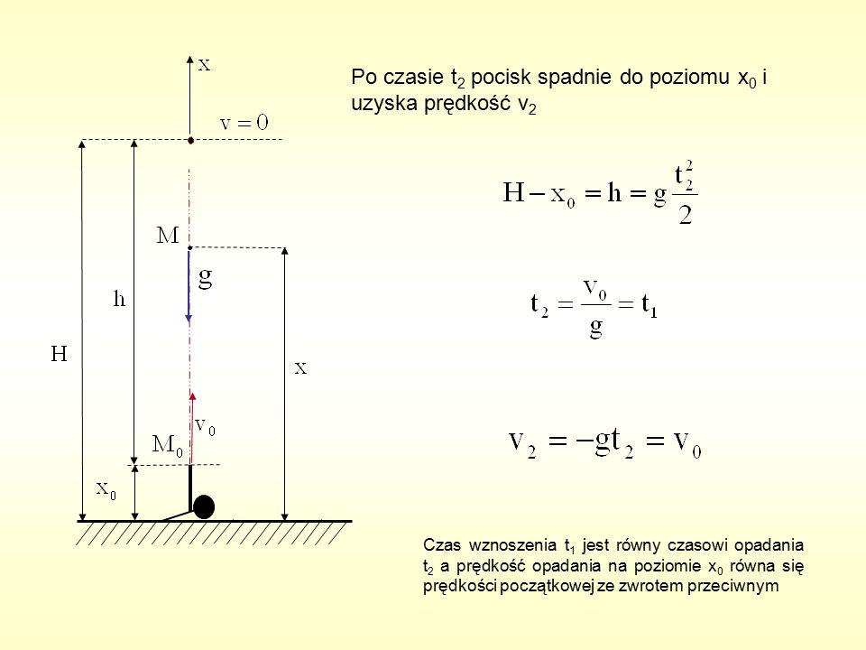 Po czasie t 2 pocisk spadnie do poziomu x 0 i uzyska prędkość v 2 Czas wznoszenia t 1 jest równy czasowi opadania t 2 a prędkość opadania na poziomie x 0 równa się prędkości początkowej ze zwrotem przeciwnym