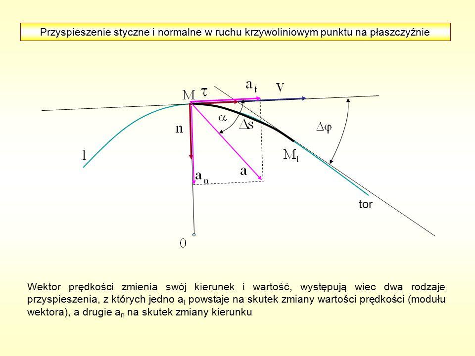 Przyspieszenie styczne i normalne w ruchu krzywoliniowym punktu na płaszczyźnie Wektor prędkości zmienia swój kierunek i wartość, występują wiec dwa rodzaje przyspieszenia, z których jedno a t powstaje na skutek zmiany wartości prędkości (modułu wektora), a drugie a n na skutek zmiany kierunku tor