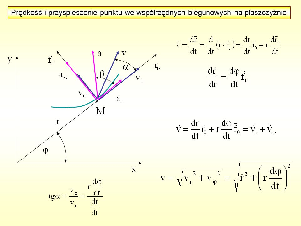 Prędkość i przyspieszenie punktu we współrzędnych biegunowych na płaszczyźnie