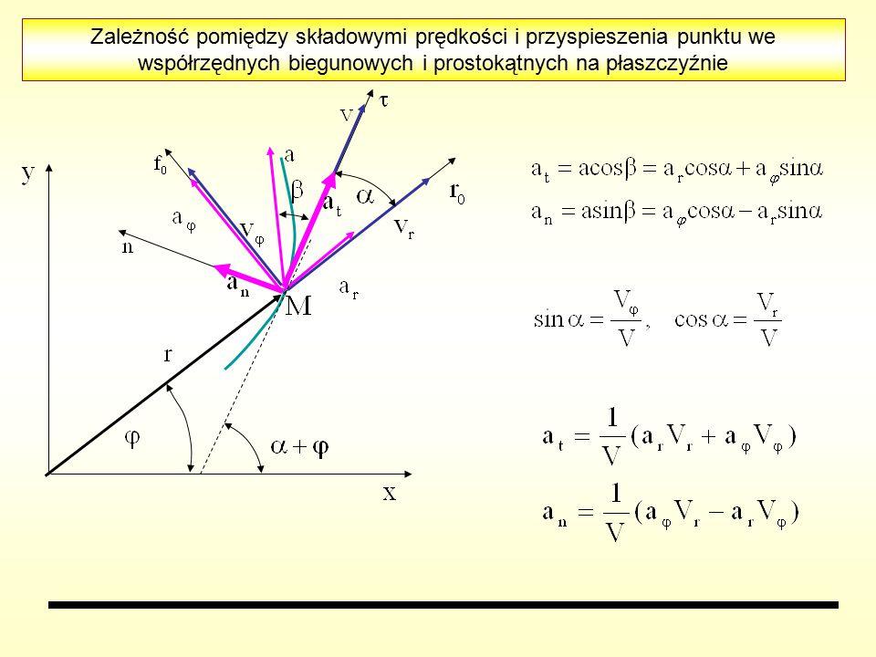 Zależność pomiędzy składowymi prędkości i przyspieszenia punktu we współrzędnych biegunowych i prostokątnych na płaszczyźnie