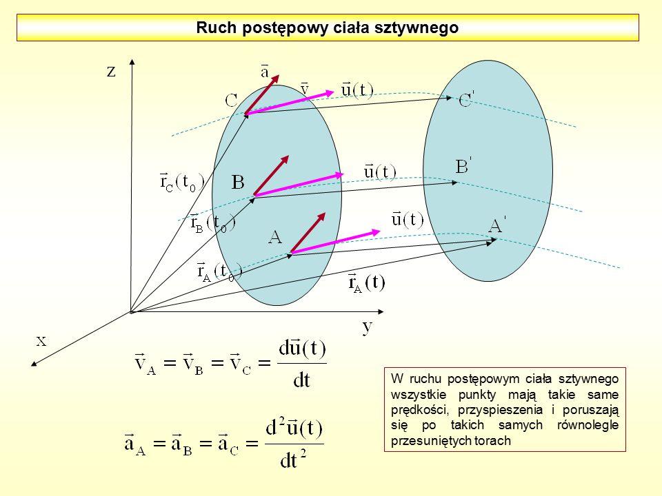 Ruch postępowy ciała sztywnego W ruchu postępowym ciała sztywnego wszystkie punkty mają takie same prędkości, przyspieszenia i poruszają się po takich samych równolegle przesuniętych torach