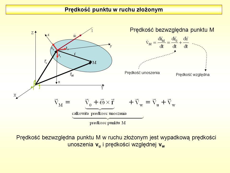 Prędkość punktu w ruchu złożonym i j k Prędkość bezwzględna punktu M Prędkość unoszenia Prędkość względna Prędkość bezwzględna punktu M w ruchu złożon