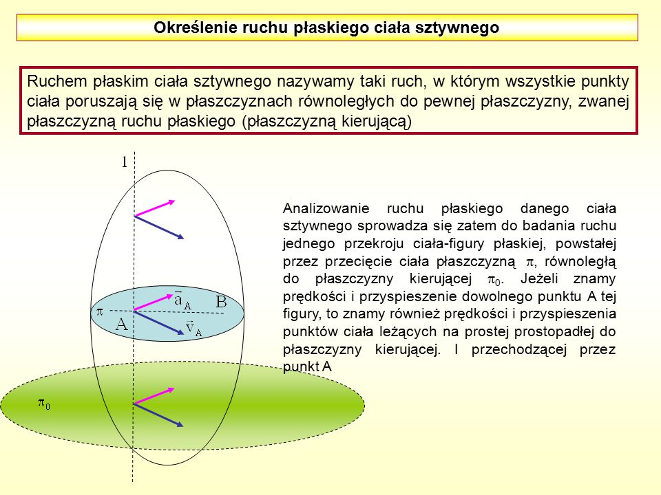 Określenie ruchu płaskiego ciała sztywnego Ruchem płaskim ciała sztywnego nazywamy taki ruch, w którym wszystkie punkty ciała poruszają się w płaszczyznach równoległych do pewnej płaszczyzny, zwanej płaszczyzną ruchu płaskiego (płaszczyzną kierującą) Analizowanie ruchu płaskiego danego ciała sztywnego sprowadza się zatem do badania ruchu jednego przekroju ciała-figury płaskiej, powstałej przez przecięcie ciała płaszczyzną , równoległą do płaszczyzny kierującej  0.