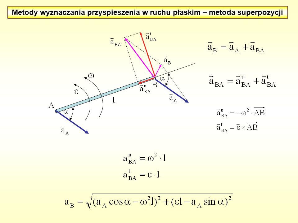 Metody wyznaczania przyspieszenia w ruchu płaskim – metoda superpozycji