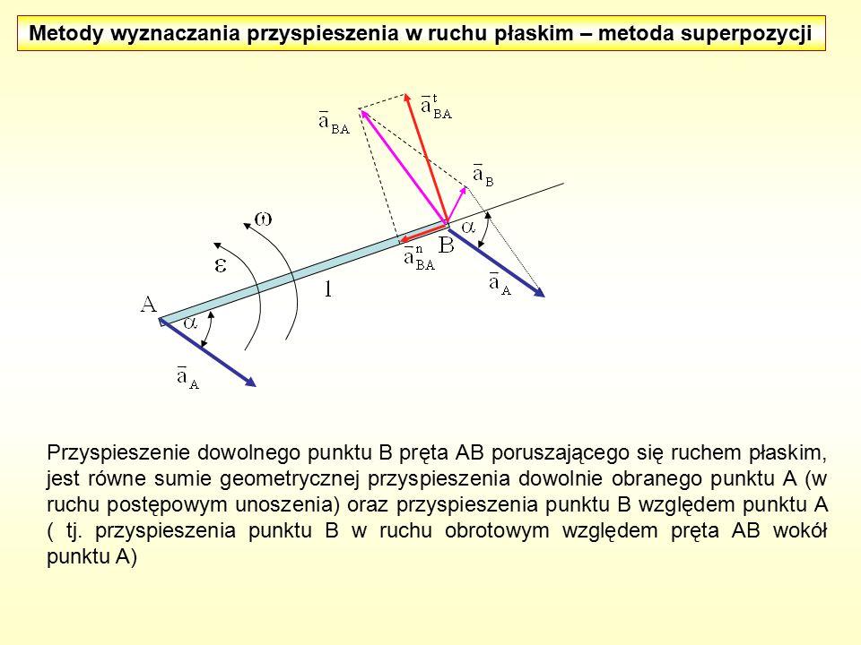 Przyspieszenie dowolnego punktu B pręta AB poruszającego się ruchem płaskim, jest równe sumie geometrycznej przyspieszenia dowolnie obranego punktu A (w ruchu postępowym unoszenia) oraz przyspieszenia punktu B względem punktu A ( tj.