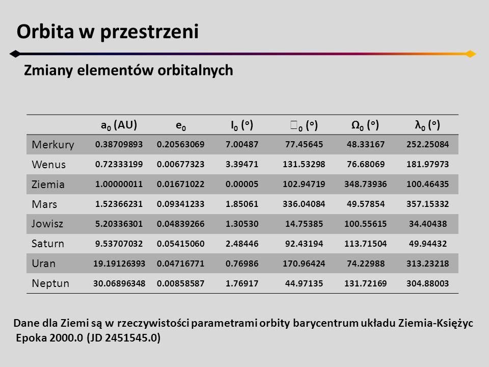 Orbita w przestrzeni Zmiany elementów orbitalnych a 0 (AU)e0e0 I 0 ( o )  0 ( o )Ω 0 ( o )λ 0 ( o ) Merkury 0.387098930.205630697.0048777.4564548.331