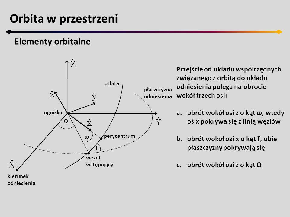 Orbita w przestrzeni Wyznaczanie elementów orbitalnych Możemy teraz przystąpić do wyznaczenia parametrów orbity (eliptycznej): 1.Wielką półoś wyznaczamy z równań: skąd dostajemy:
