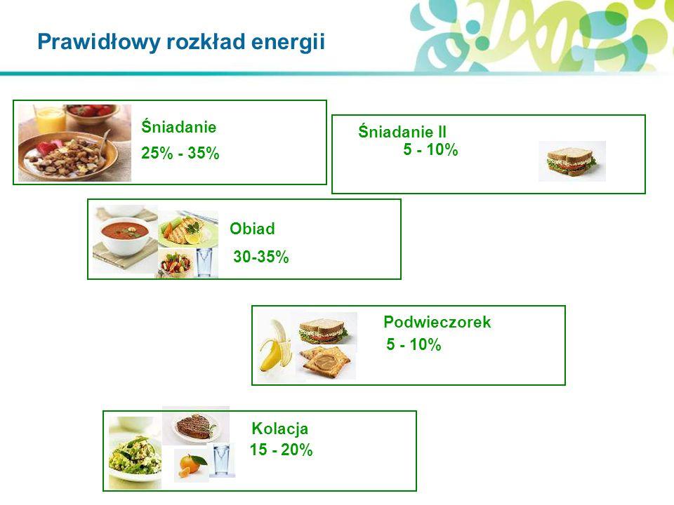 Śniadanie Obiad Kolacja Podwieczorek 25% - 35% 30-35% 15 - 20% 5 - 10% Śniadanie II 5 - 10% Prawidłowy rozkład energii