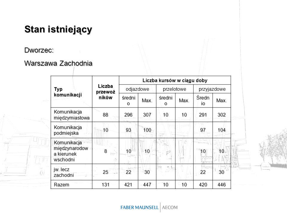 Stan istniejący Dworzec: Warszawa Zachodnia Typ komunikacji Liczba przewoź ników Liczba kursów w ciągu doby odjazdoweprzelotoweprzyjazdowe średni o Max.