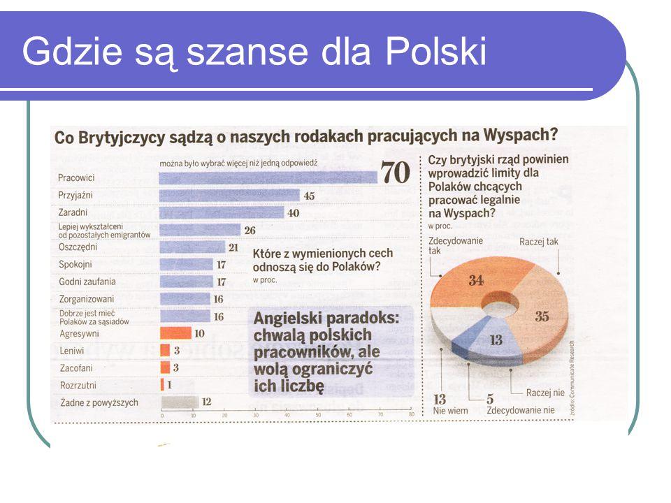 Gdzie są szanse dla Polski