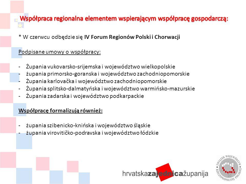 * W czerwcu odbędzie się IV Forum Regionów Polski i Chorwacji Podpisane umowy o współpracy: -Żupania vukovarsko-srijemska i województwo wielkopolskie -żupania primorsko-goranska i województwo zachodniopomorskie -Żupania karlovačka i województwo zachodniopomorskie -Żupania splitsko-dalmatyńska i województwo warmińsko-mazurskie -Żupania zadarska i województwo podkarpackie Współpracę formalizują również: -żupania szibenicko-knińska i województwo śląskie -żupania virovitičko-podravska i województwo łódzkie 10