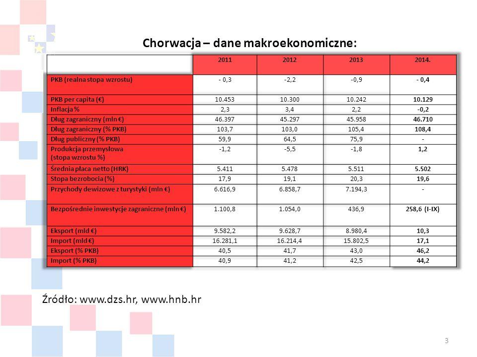 Chorwacja – dane makroekonomiczne: Źródło: www.dzs.hr, www.hnb.hr 3