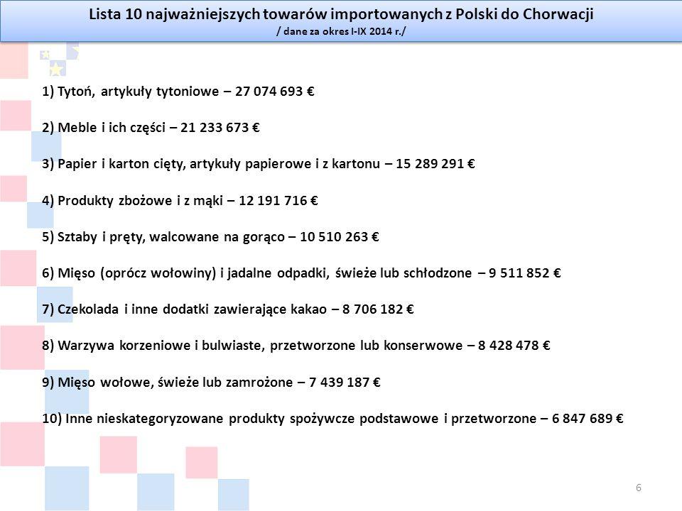 Lista 10 najważniejszych towarów importowanych z Polski do Chorwacji / dane za okres I-IX 2014 r./ Lista 10 najważniejszych towarów importowanych z Polski do Chorwacji / dane za okres I-IX 2014 r./ 1) Tytoń, artykuły tytoniowe – 27 074 693 € 2) Meble i ich części – 21 233 673 € 3) Papier i karton cięty, artykuły papierowe i z kartonu – 15 289 291 € 4) Produkty zbożowe i z mąki – 12 191 716 € 5) Sztaby i pręty, walcowane na gorąco – 10 510 263 € 6) Mięso (oprócz wołowiny) i jadalne odpadki, świeże lub schłodzone – 9 511 852 € 7) Czekolada i inne dodatki zawierające kakao – 8 706 182 € 8) Warzywa korzeniowe i bulwiaste, przetworzone lub konserwowe – 8 428 478 € 9) Mięso wołowe, świeże lub zamrożone – 7 439 187 € 10) Inne nieskategoryzowane produkty spożywcze podstawowe i przetworzone – 6 847 689 € 6