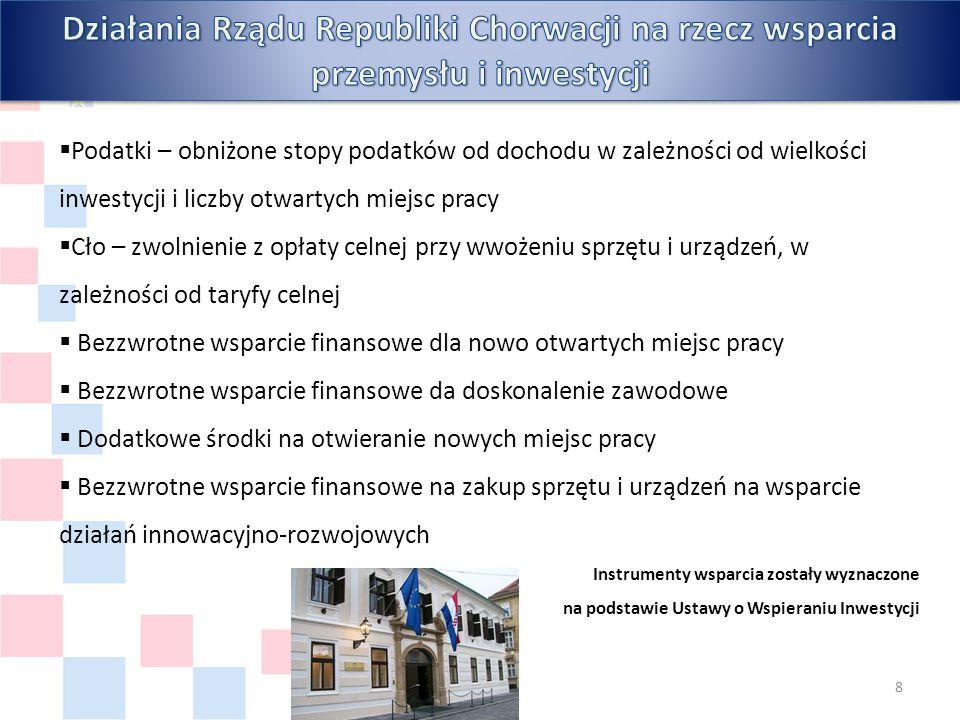 Instytucje wspierające inwestorów i przedsiębiorców: Agencja rządowa odpowiedzialna za promocję Chorwacji jako państwa przyjaznego inwestorom Wspieranie inwestorów w realizacji DUŻYCH inwestycji Działania na rzecz zwiększania konkurencyjności gospodarki http://www.aik-invest.hr/ Agencja ds.
