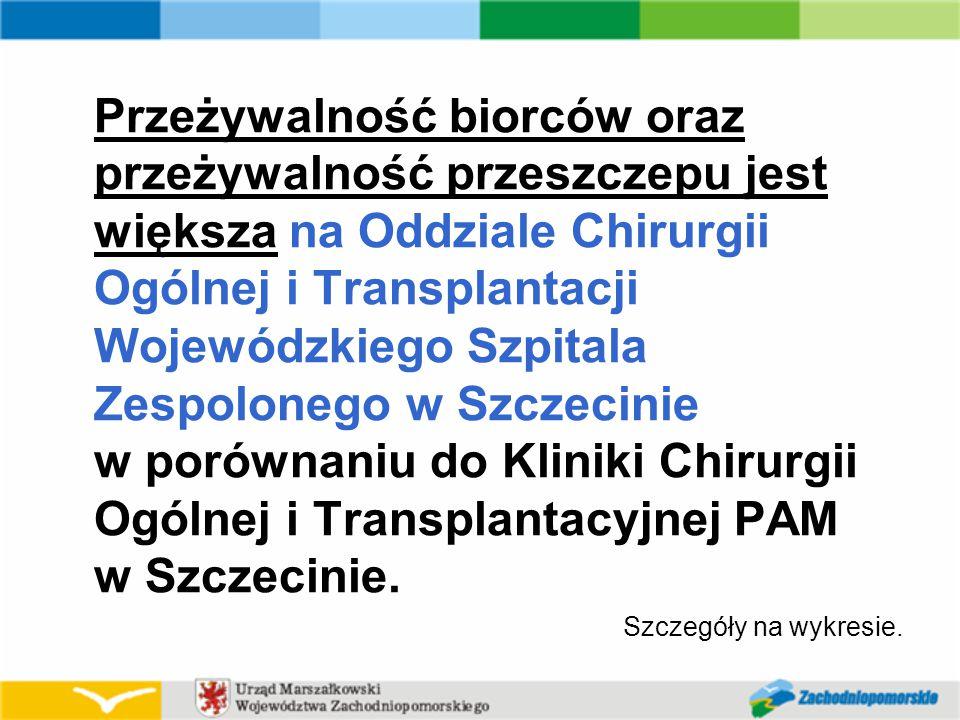 Przeżywalność biorców oraz przeżywalność przeszczepu jest większa na Oddziale Chirurgii Ogólnej i Transplantacji Wojewódzkiego Szpitala Zespolonego w Szczecinie w porównaniu do Kliniki Chirurgii Ogólnej i Transplantacyjnej PAM w Szczecinie.