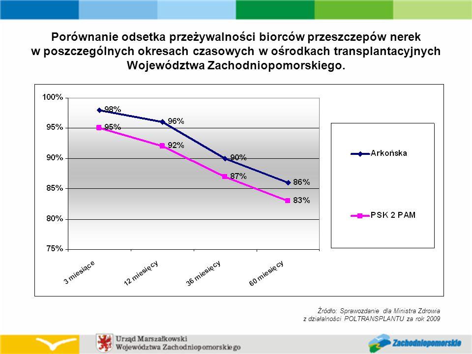 Źródło: Sprawozdanie dla Ministra Zdrowia z działalności POLTRANSPLANTU za rok 2009 Porównanie odsetka przeżywalności biorców przeszczepów nerek w poszczególnych okresach czasowych w ośrodkach transplantacyjnych Województwa Zachodniopomorskiego.
