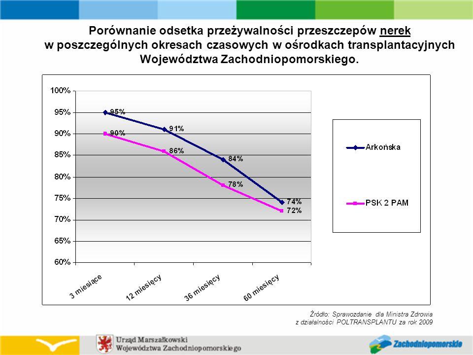 Źródło: Sprawozdanie dla Ministra Zdrowia z działalności POLTRANSPLANTU za rok 2009 Porównanie odsetka przeżywalności przeszczepów nerek w poszczególnych okresach czasowych w ośrodkach transplantacyjnych Województwa Zachodniopomorskiego.