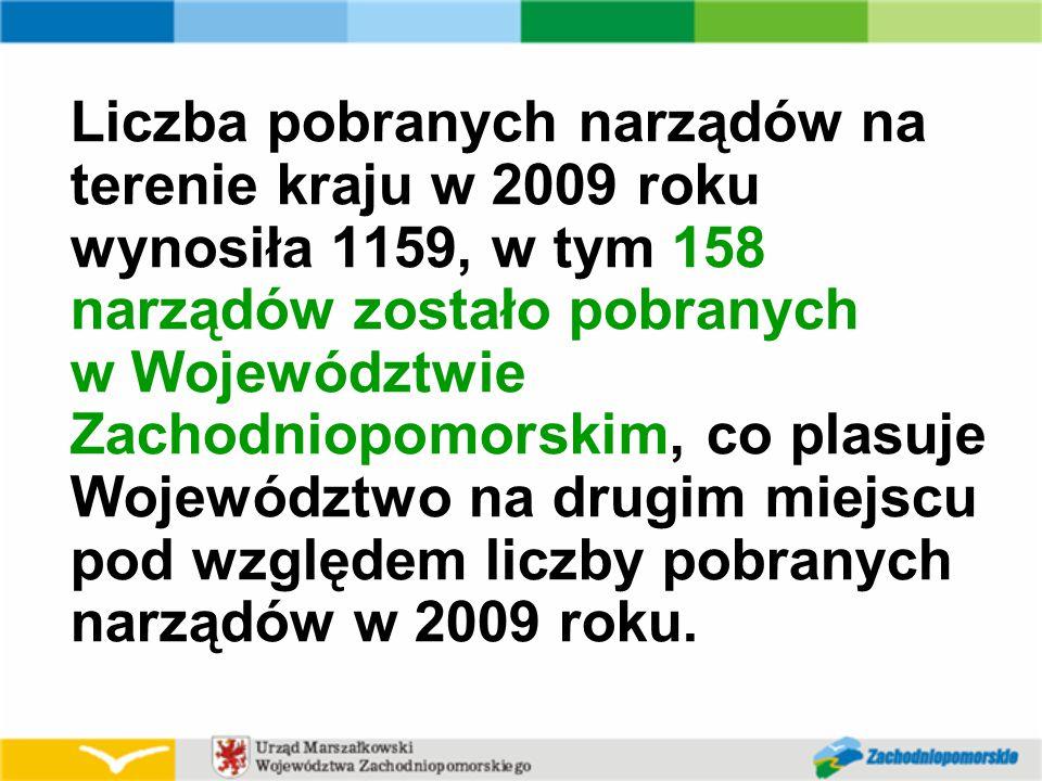 Liczba pobranych narządów na terenie kraju w 2009 roku wynosiła 1159, w tym 158 narządów zostało pobranych w Województwie Zachodniopomorskim, co plasuje Województwo na drugim miejscu pod względem liczby pobranych narządów w 2009 roku.