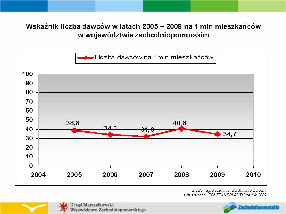 Wskaźnik liczba dawców w latach 2005 – 2009 na 1 mln mieszkańców w województwie zachodniopomorskim Źródło: Sprawozdanie dla Ministra Zdrowia z działalności POLTRANSPLANTU za rok 2009