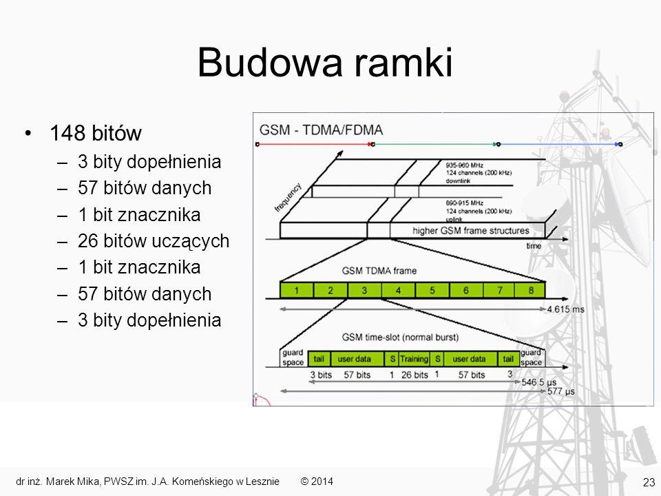 Budowa ramki 148 bitów –3 bity dopełnienia –57 bitów danych –1 bit znacznika –26 bitów uczących –1 bit znacznika –57 bitów danych –3 bity dopełnienia © 2014dr inż.