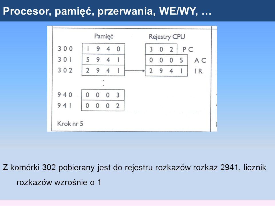 Procesor, pamięć, przerwania, WE/WY, … Z komórki 302 pobierany jest do rejestru rozkazów rozkaz 2941, licznik rozkazów wzrośnie o 1