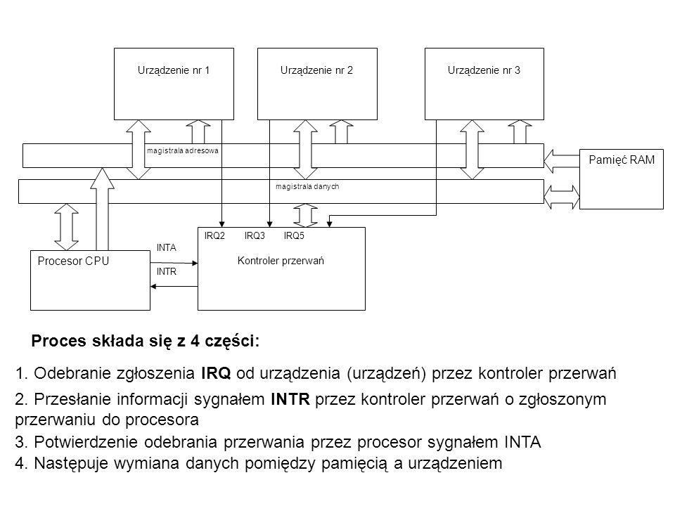 1. Odebranie zgłoszenia IRQ od urządzenia (urządzeń) przez kontroler przerwań 2.
