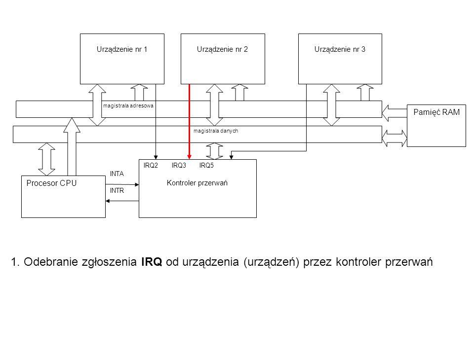1. Odebranie zgłoszenia IRQ od urządzenia (urządzeń) przez kontroler przerwań Procesor CPU Urządzenie nr 1 magistrala adresowa Urządzenie nr 2 magistr