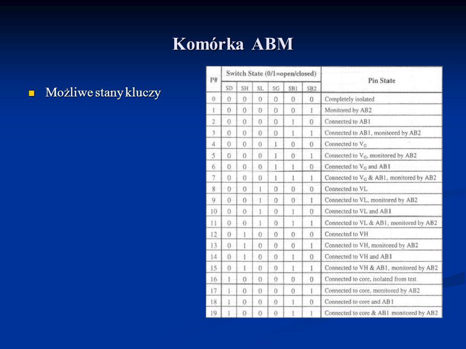 Komórka ABM Możliwe stany kluczy Możliwe stany kluczy