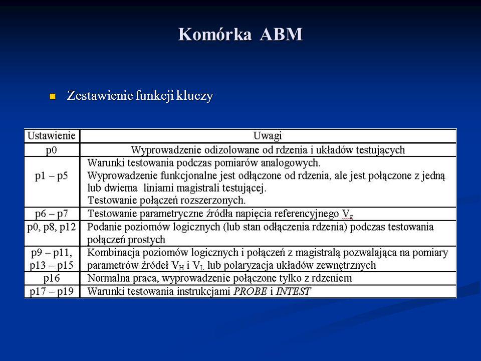 Komórka ABM Zestawienie funkcji kluczy Zestawienie funkcji kluczy